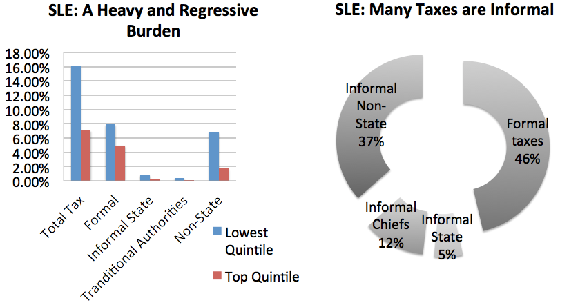 SLE regressive tax